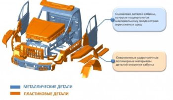 Самосвал НЕКСТ 58314R на шасси Урал 4320-6921-72Е5Г38
