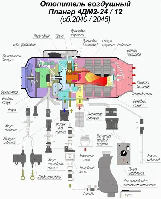 Автономный воздушный отопитель ПЛАНАР 4ДМ2-24